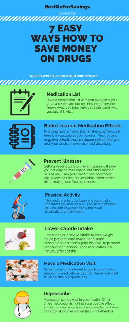 7 Easy Ways How To Save Money On Drugs Best Rx For Savings